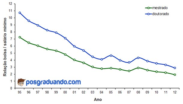 Relação bolsas / salário mínimo ao longo dos anos